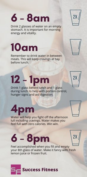 schedule of how to increase your daily water intake | successfitness.ca